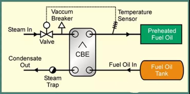 燃油换热器介绍【船舶系列】板式换热器应用