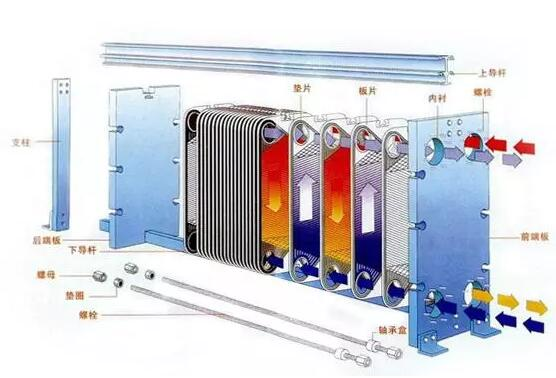 钎焊板式换热器做蒸发器时为什么不能选大?