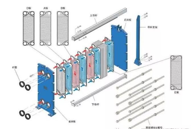 可拆卸板式换热器外漏怎么解决呢