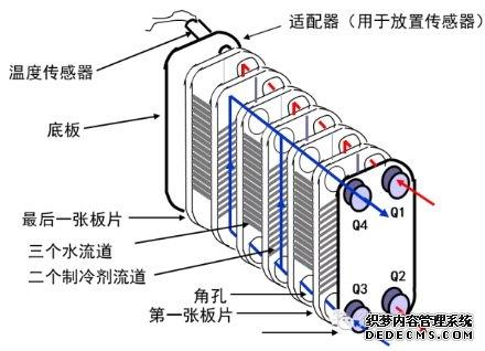 钎焊板式换热器结构特征有哪些